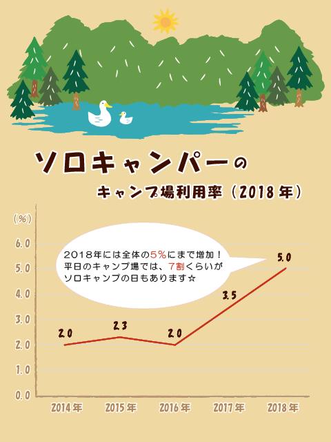 ソロキャンプのキャンプ場利用率
