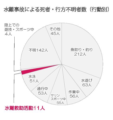 水難事故による死者・行方不明者数(行動別)グラフ