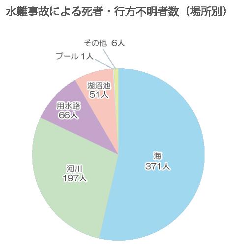 水難事故による死者・行方不明者数(場所別)グラフ