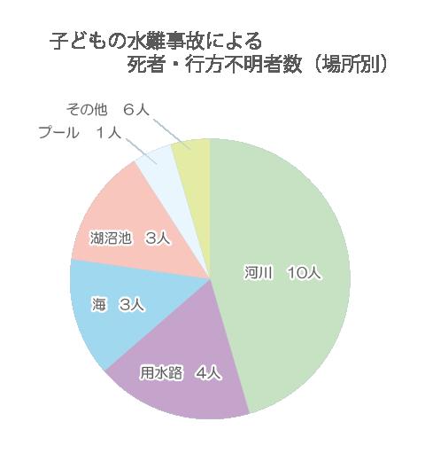 子どもの水難事故による死者・行方不明者数(場所別)グラフ